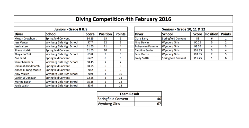 Results Diving Competition